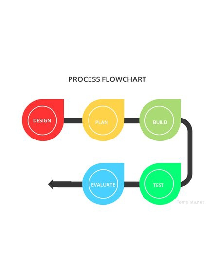 sample process flowchart