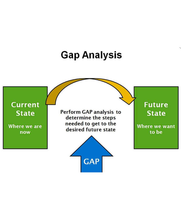 security gap analysis cycle1