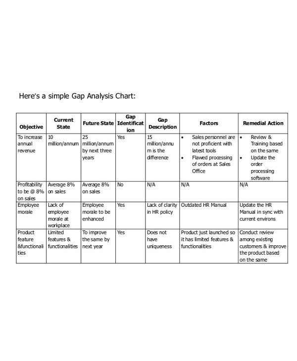 simple security gap analysis chart1