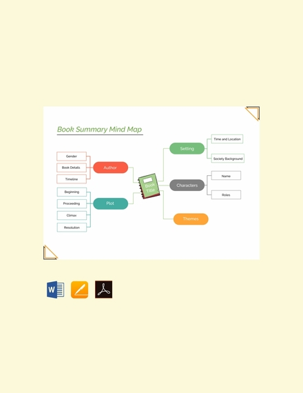 book summary mind map