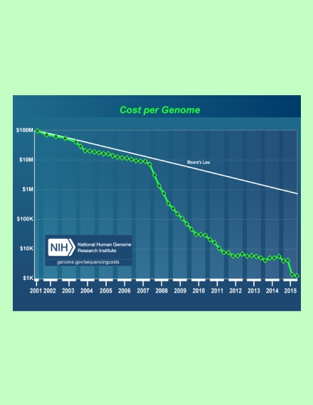 cost per genome timeline chart
