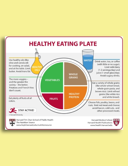 healthy eating plate chart