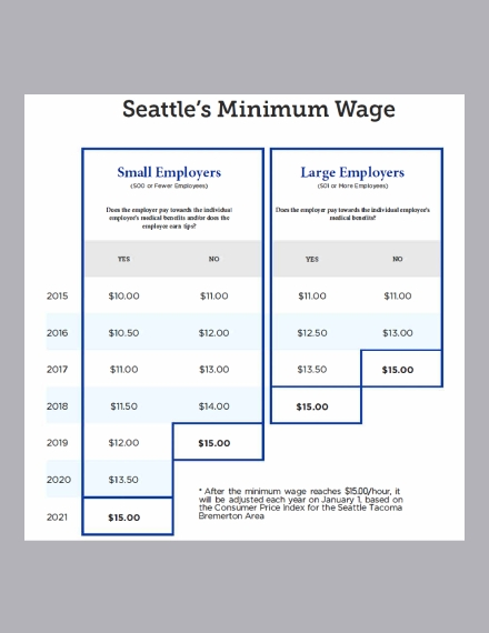 minimum wage timeline chart