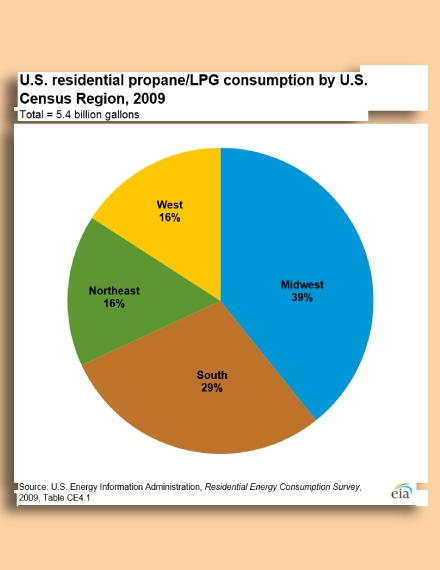residential propone consumption pie chart
