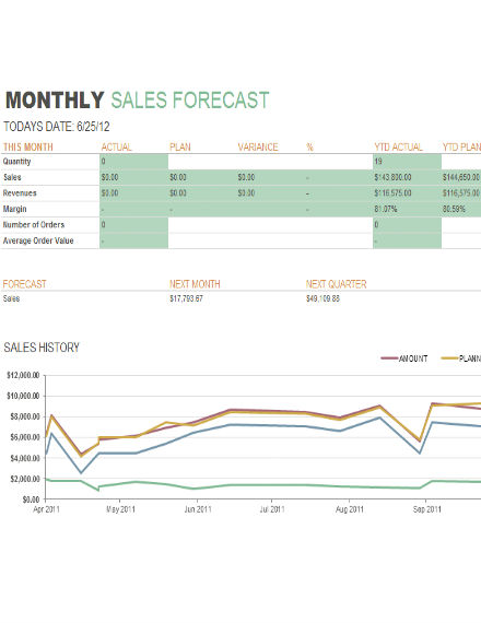 sales forecast report