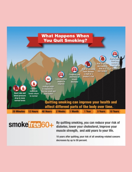 smoking awareness timeline chart