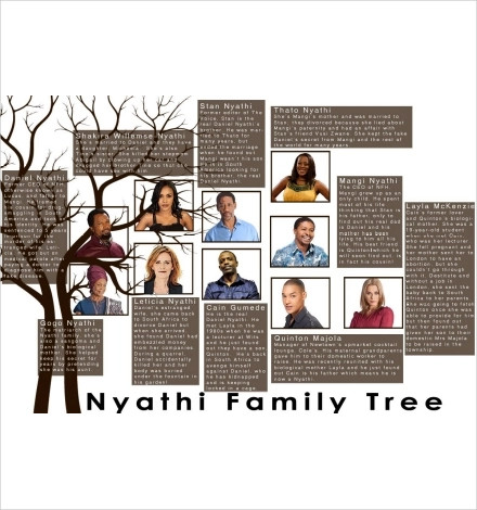 nyathi family tree