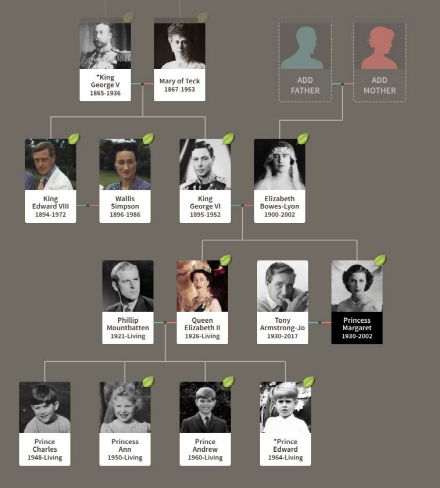 royal family tree2