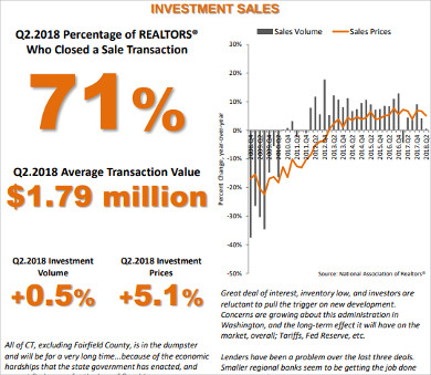 commercial real estate market analysis