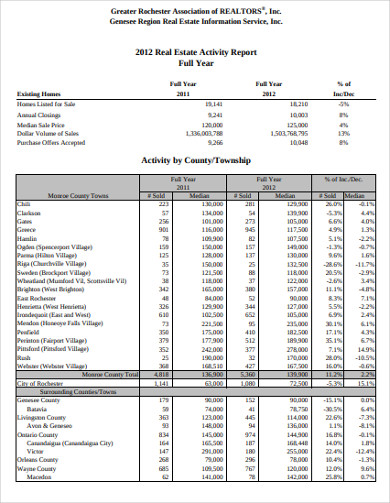 real estate activity report