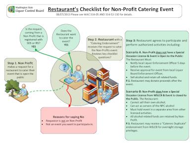 restaurant non profit catering event checklist