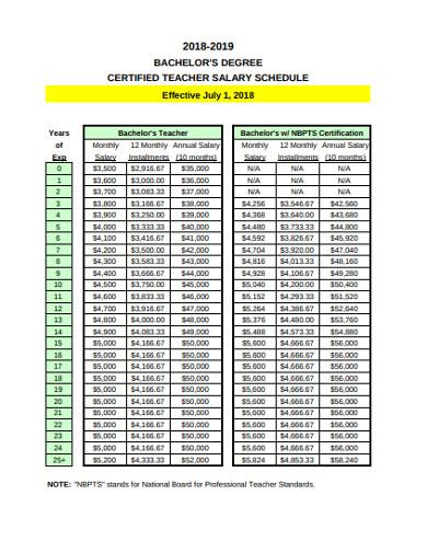 bachelor degree certified teacher salary schedule