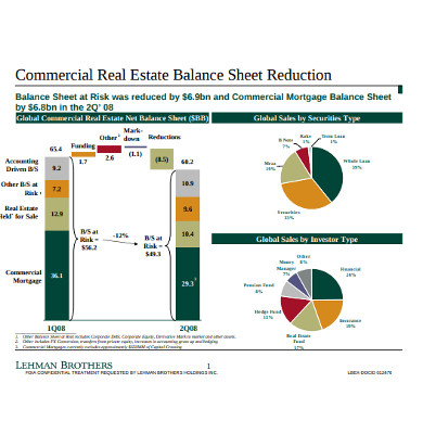 commercial real estate balance sheet