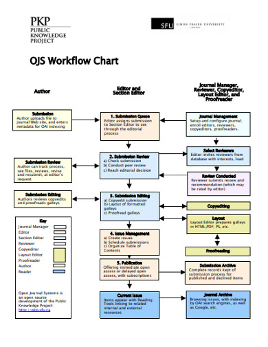 FREE 14+ Work Flow Chart Examples & Templates [Download Now