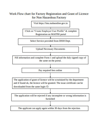 work flow chart for factory registration