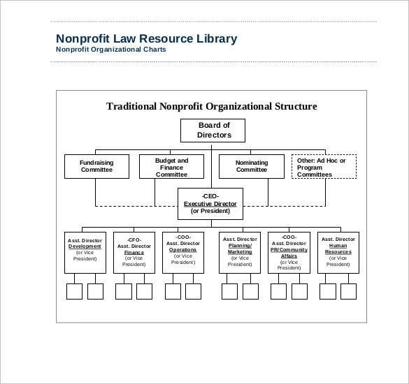 Nonprofit Organizational Chart Examples