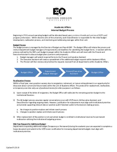 academic affairs internal budget process