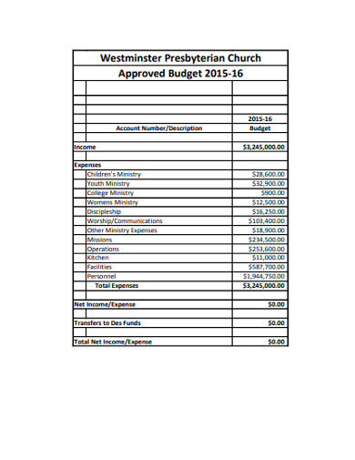 approved church budget