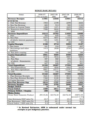 budget basic details