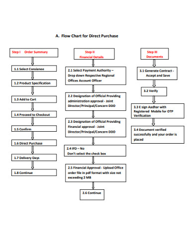 flow chart for direct purchase