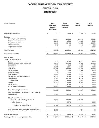 general farm budget