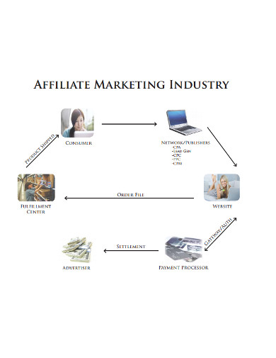 marketing flow chart in pdf