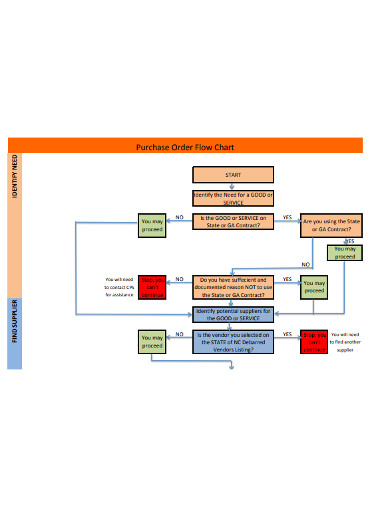 purchase order flow chart1