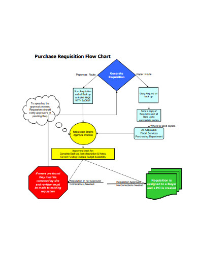 purchase requisition flow chart