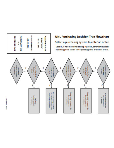 purchasing decision tree flowchart