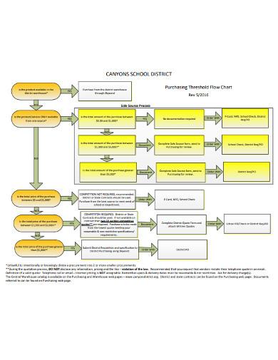purchasing threshold flow chart