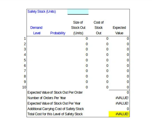 stock safety inventory control