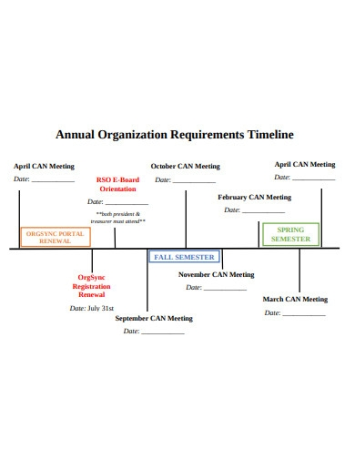 annual organization requirements timeline