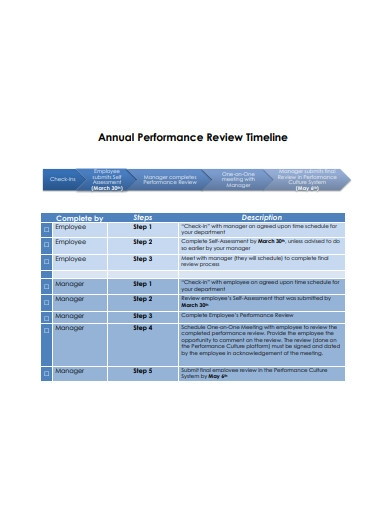 annual performance review timeline