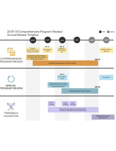 annual review timeline