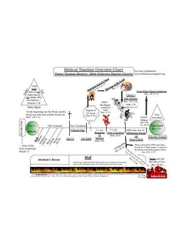 biblical timeline chart
