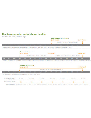 business policy timeline
