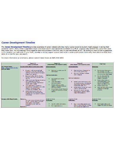 career development timeline