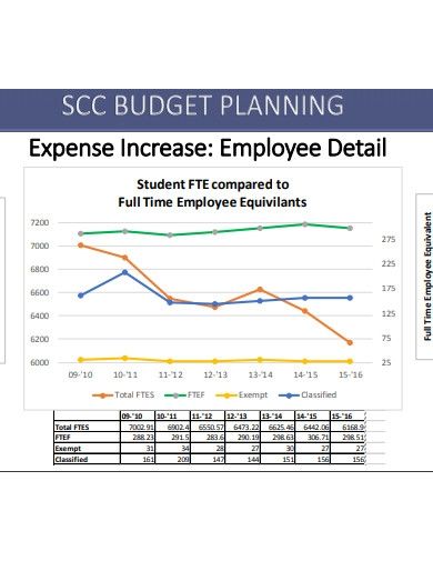 central college budget summary