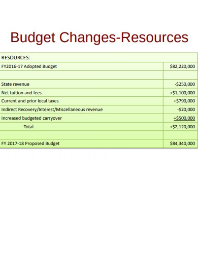 college budget resources