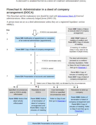 company flow chart sample