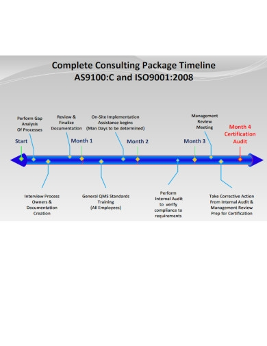 complete consulting package timeline