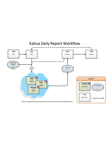 daily workflow report