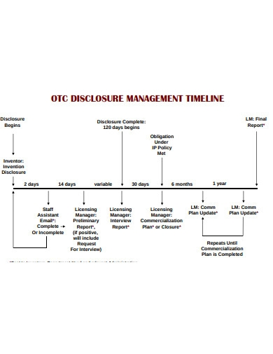 disclosure management timeline