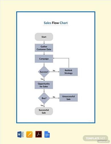 free sales flowchart template
