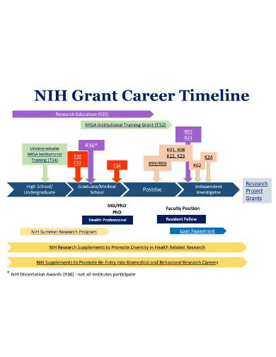 grant career timeline