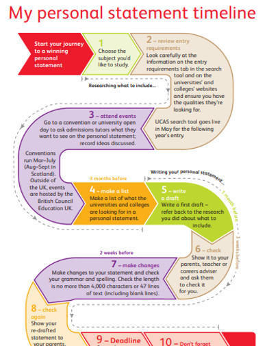 personal statement timeline