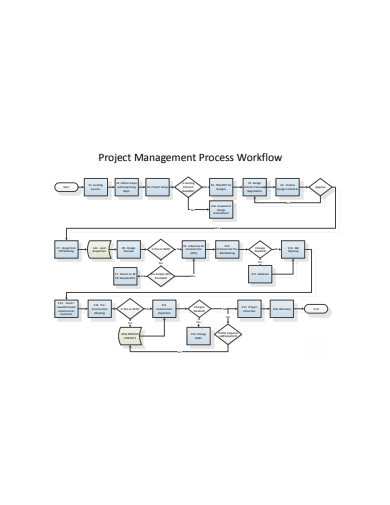 project workflow management process