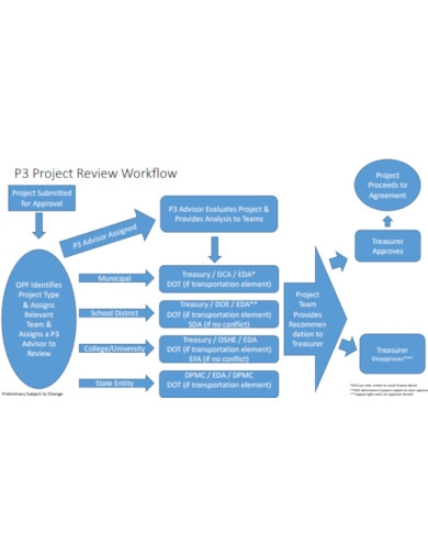 project workflow review
