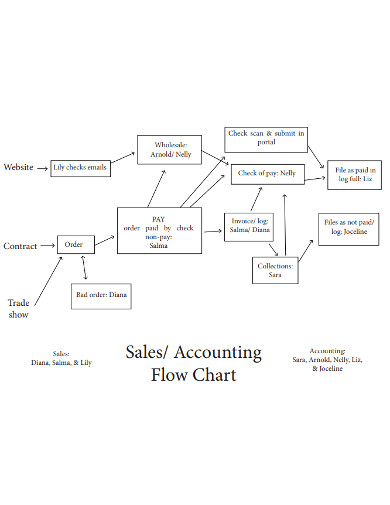 sales accounting flow chart