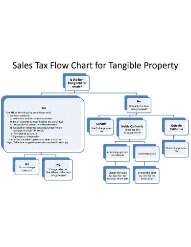 sales tax flowchart